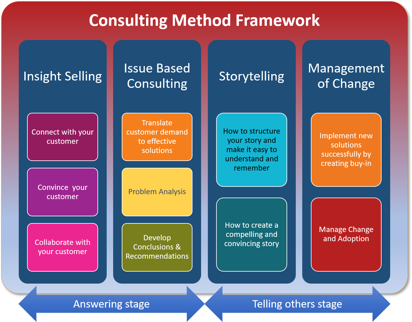 Consulting Method Framework